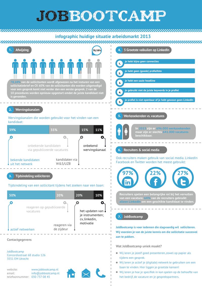 infographic jobbootcamp